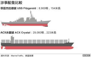 图表:涉事船只比较