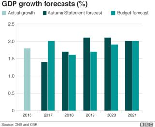 OBR growth figures