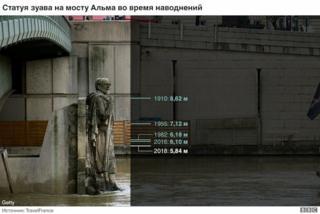 Знаменитая статуя Зуава на мосту Альма, с помощью которой традиционно измеряют уровень воды в Сене
