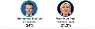 French election candidates and votes scored