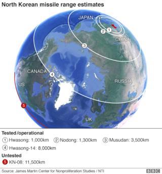 North Korean missile ranges