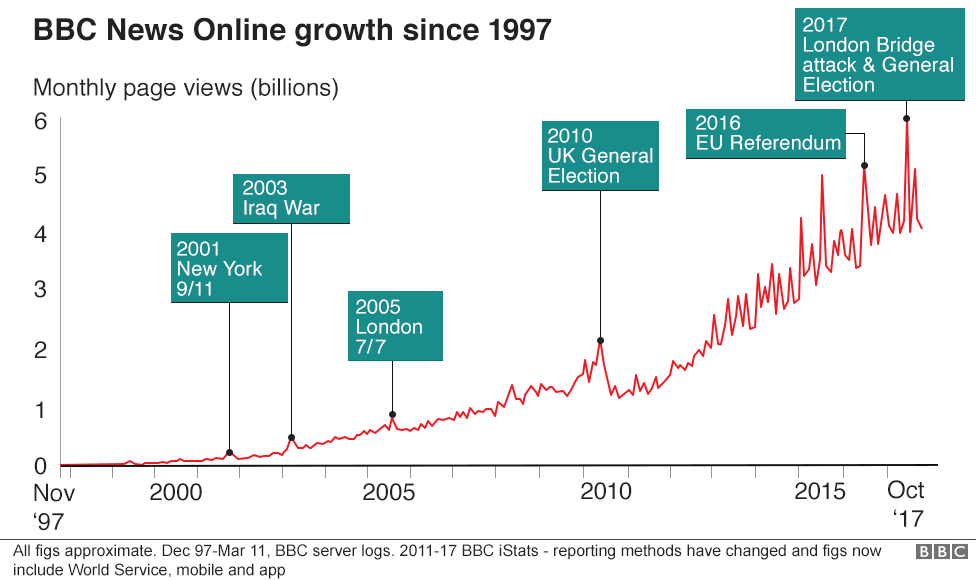 Line chart showing growth of BBC News online since 1997