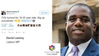 David Lammy tweet: 72% turnout for 18-25 yea olds. Big up yourselves.