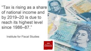 Quote from IFS: Tax is rising as a share of national income and by 2019-20 is due to reach its highest level since 1986-87.