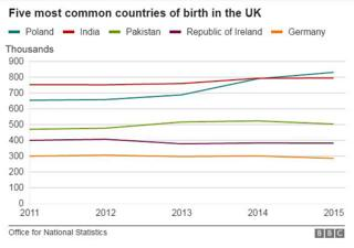 Countries of birth graph
