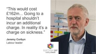 "Jeremy Corbyn saying: ""This would cost £162m. Going to a hospital shouldn't incur an additional charge. In reality it's a charge on sickness."""