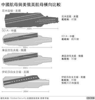 图表:中国第一艘自建航母和美俄英航母比较