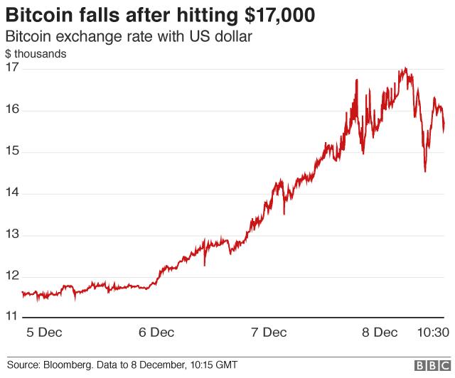 Bitcoin chart
