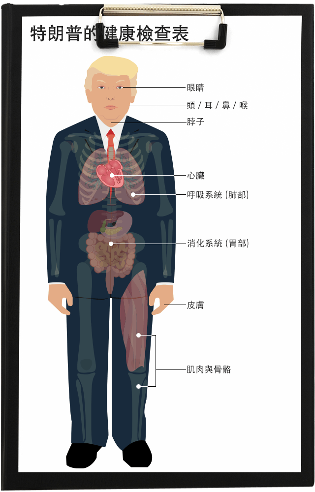 特朗普看醫生:總統的身體檢查會透露甚麼?