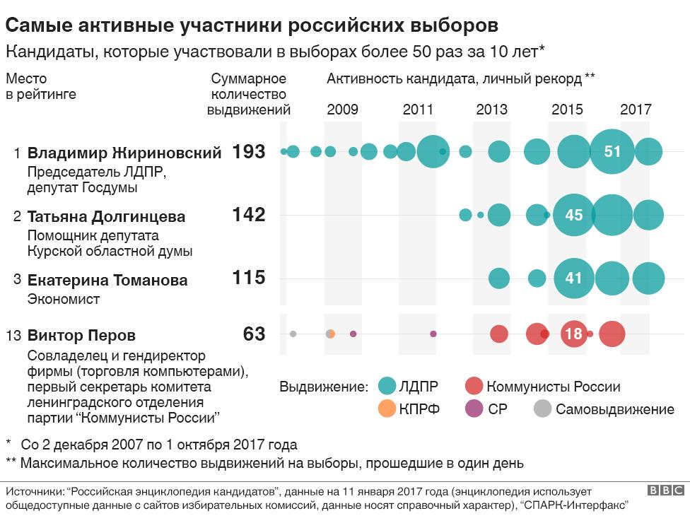 Самые активные участники российских выборов
