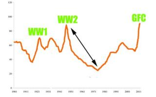 Graph showing debt to GDP in the developed world following WWII