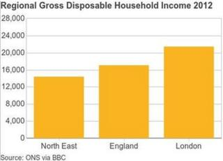 Graph of North East, England and London GDHI per head