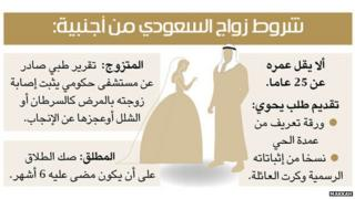 Marriage rules from Makkah newspaper
