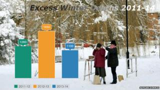 Winter deaths infographic