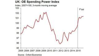 Oxford Economics graph showing spending power index