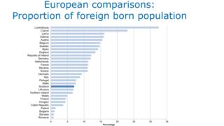 European comparisons: proportions of foreign born population