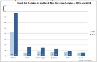 non-christian religions in scotland