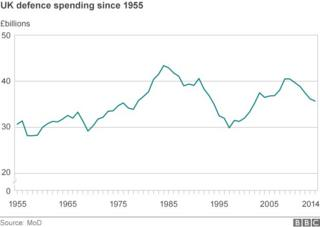 Chart showing UK defence spending