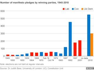 Chart showing numbers of pledges in manifestos