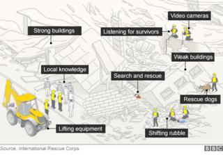 Illustration of how a search and rescue operation is carried out