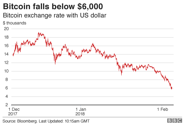 Bitcoin price decline graph