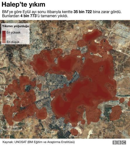 Halep'te yıkım