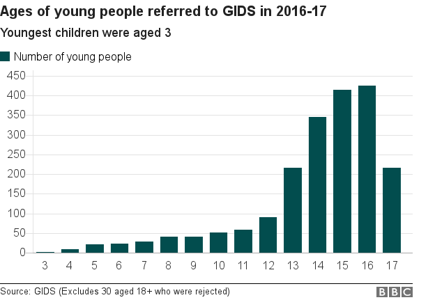 Ages of young people referred to GIDS in 2016-17