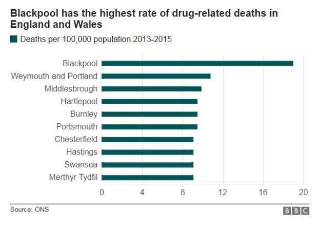 Drug related deaths uk statistics football