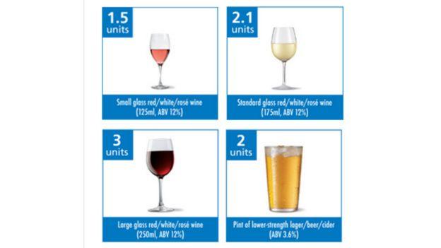 Cantidades aproximadas de alcohol en distintos recipientes de vino y cerveza.