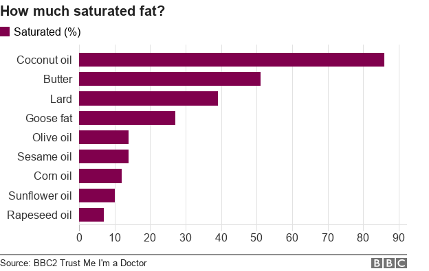 Chart showing how much saturated fat is in different food?