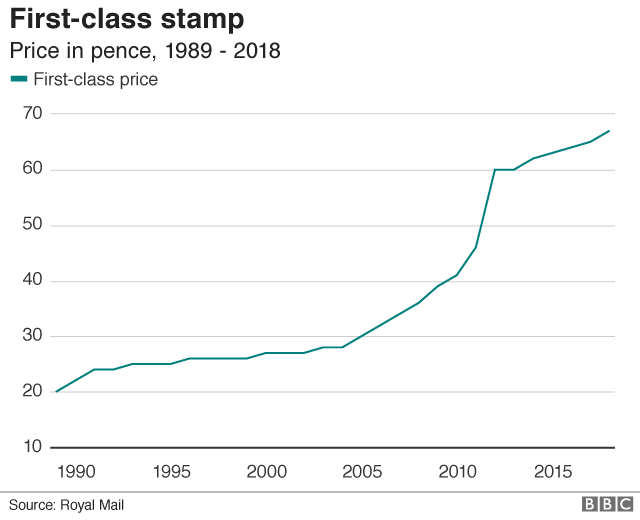 Cost of a first-class stamp