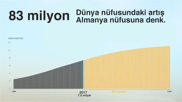 nüfus grafik