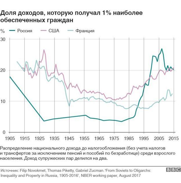 Доходы 1% наиболее хорошо зарабатывающих людей в России, США и Франции