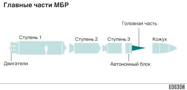 Из чего состоит межконтинентальная баллистическая ракета
