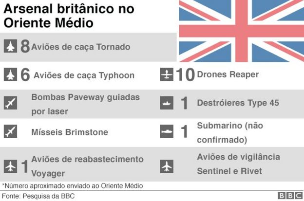 capacidade bélica do Reino Unido na Síria