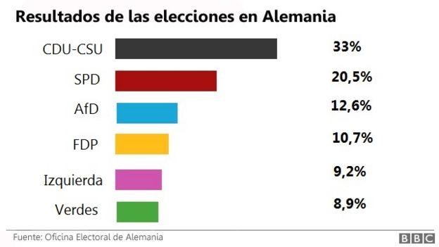 Los resultados de las elecciones en Alemania