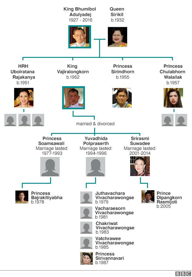 Thai royal family tree