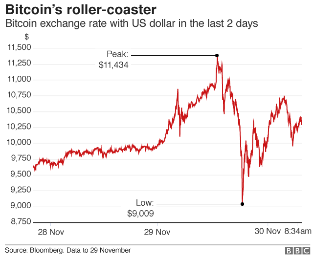 bitcoin rollercoaster