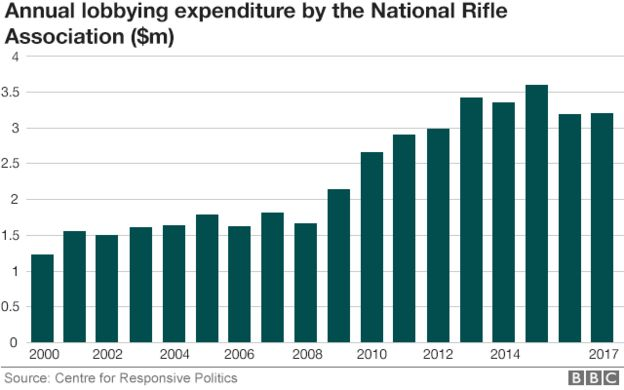 Chart showing rise in lobbying expenditure by NRA