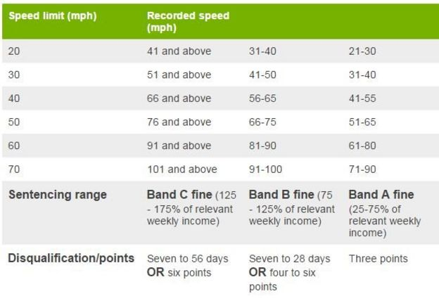 New speeding fines