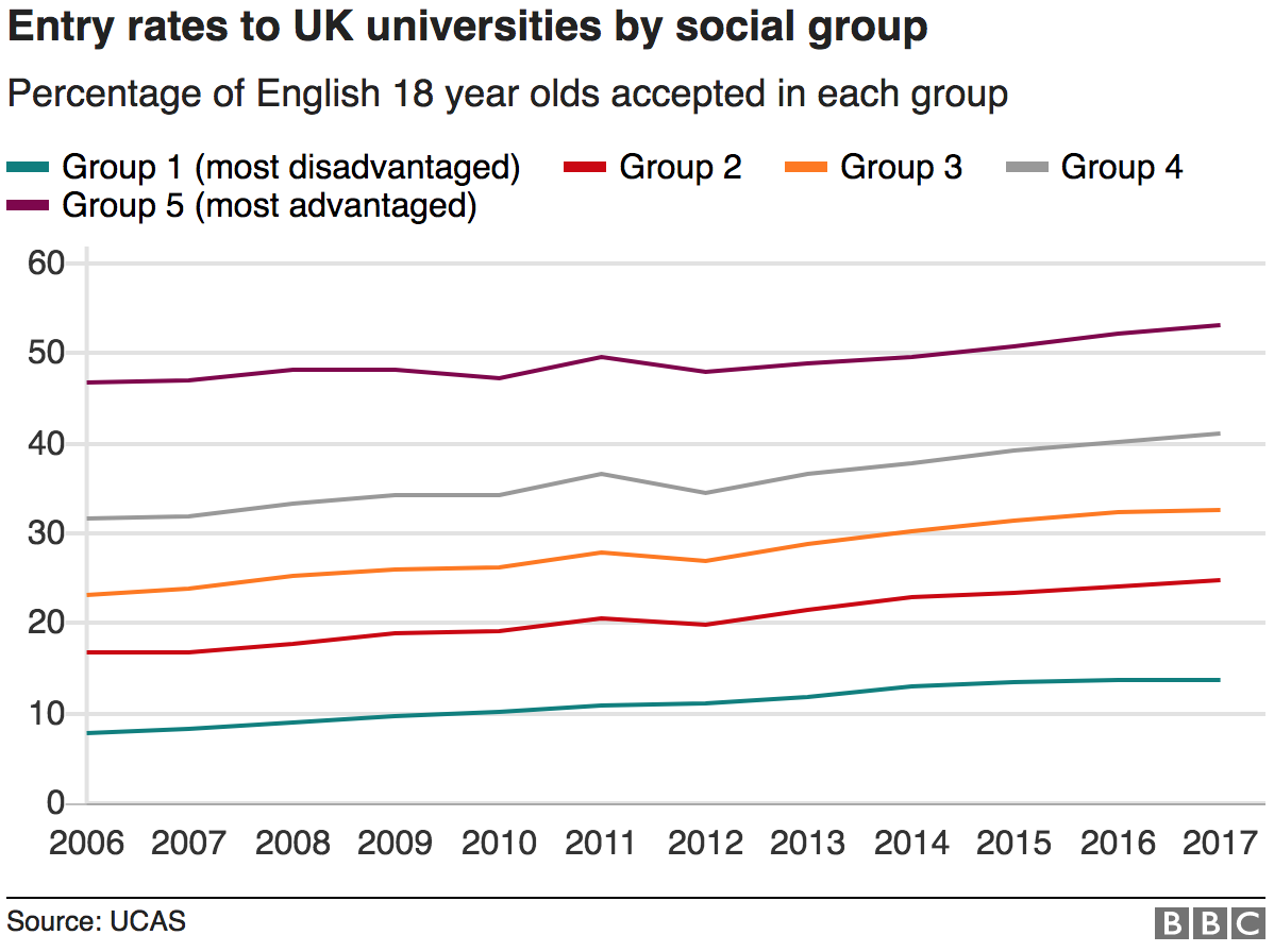 Chart showing entry rates to universities by social group