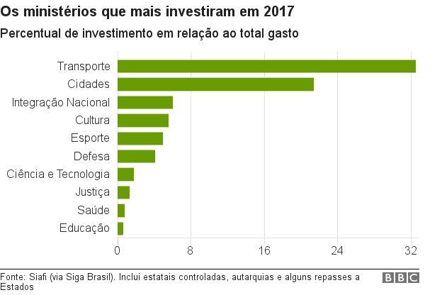 Ministérios que mais investiram
