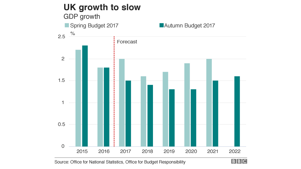 Chart showing growth is expected to be below 1.5% a year until 2022