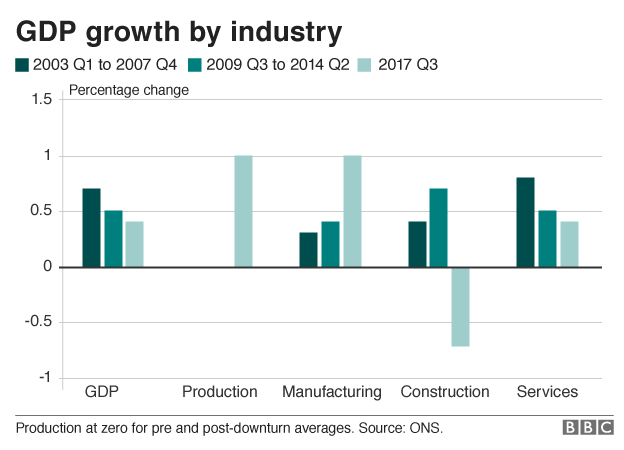 GDP growth by industry bar chart