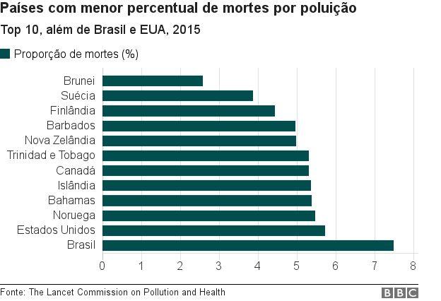 Gráfico mostra dez países com menor proporção de mortes por poluição