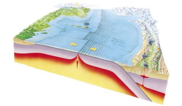 Ilustração das rochas oceânicas