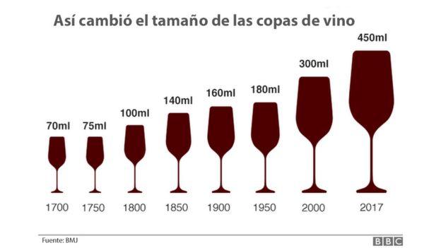 Tamaño de las copas de vino desde el 1700 hasta la actualidad, según la investigación del equipo de Theresa Marteau.