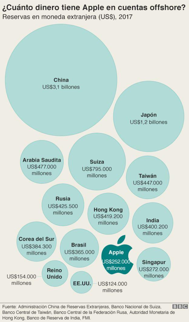Una infografía que muestra cuánto dinero tiene Apple en cuentas offshore.