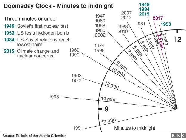 Graphique montrant les ajustements à Doomsday Clock depuis 1947