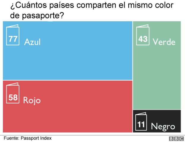 Gráfica con colores de pasaportes